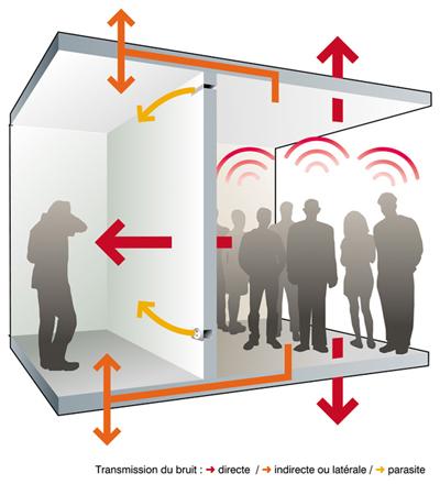 Améliorer le confort acoustique d'un logement : comment s'y prendre ?